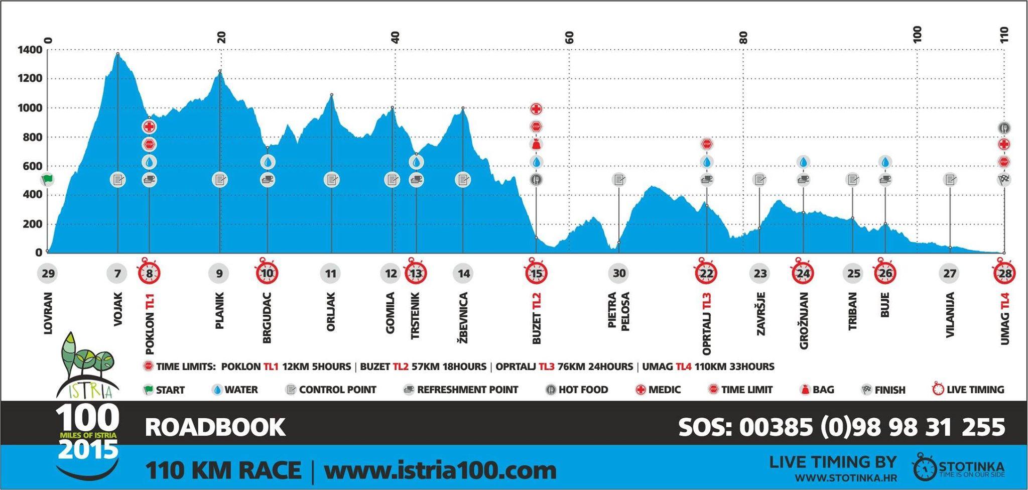 Sasinka Online - Istria 100 Miles 2015 - 110km race